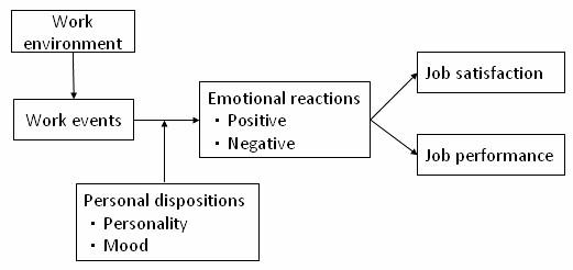 2011_05_01_Emotions_Moods