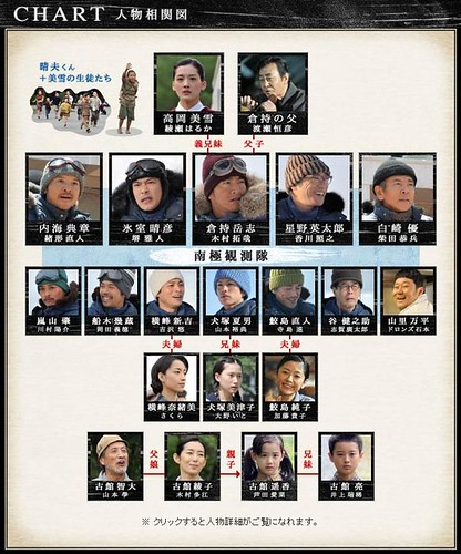 nankyokutairiku_chart