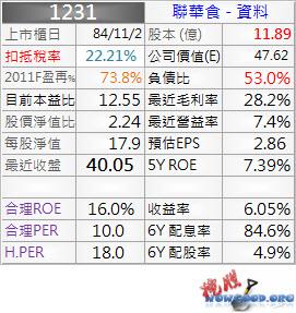 1231_聯華食_資料_1003Q