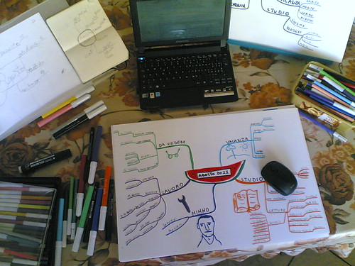 Planning with a mind map