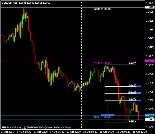 EUR/USD, торговля внутри дня от уровней Мюррея и Фибоначчи - американская сессия 18 октября 2011