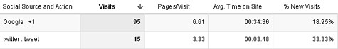 Social action engagement in Google Analytics