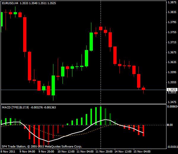 Прогнозы форекс: EUR/USD, американская сессия 15 ноября 2011