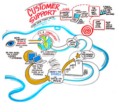 Customer Support Conversation (Dell's Official Flickr Page) Tags: technology listening dell product sustainability customers socialmedia graphicrecording dellcap capdays dellcapcanada fttdellcapcanada fttdellcapcanadap