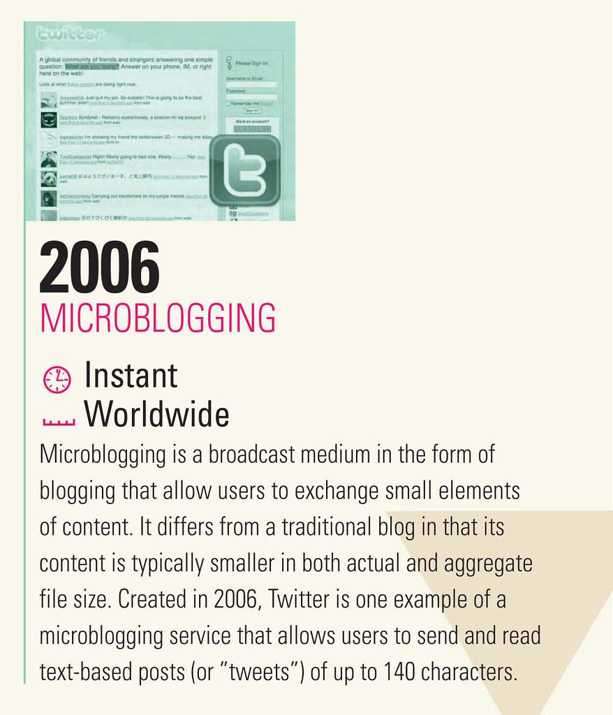 communication-firsts_microbloggin