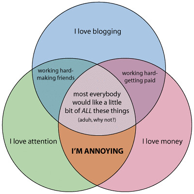blogging_diagram
