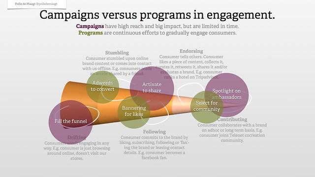 Campaigns versus programs
