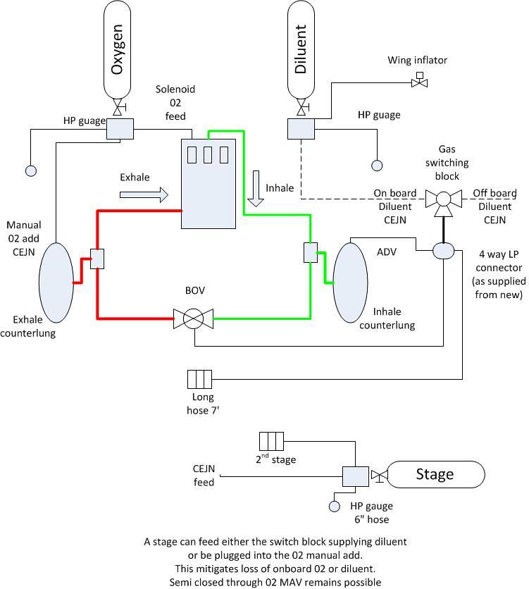 JJ CCR gas flow