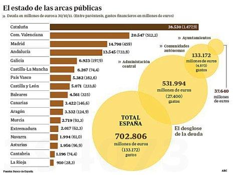 11k14 ABC Deuda de España