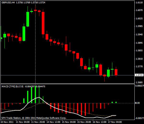 Прогнозы форекс: GBP/USD, американская сессия 17 ноября 2011