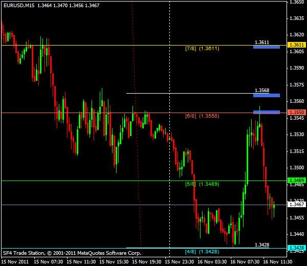 Прогнозы форекс: EUR/USD, американская сессия 16 ноября 2011