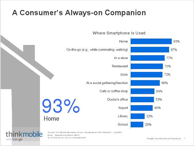 mobile google smartphone data