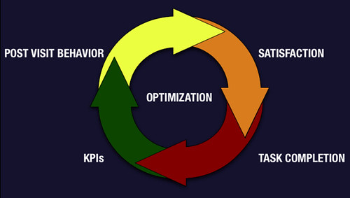 Measurement and Optimization Cycle for Contextually Relevant Content Strategy