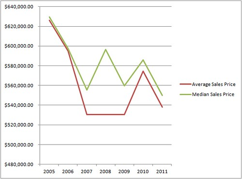 Multi Family Homes - Average & Median Sale Prices - 2005-2011 YTD 3rd Qtr