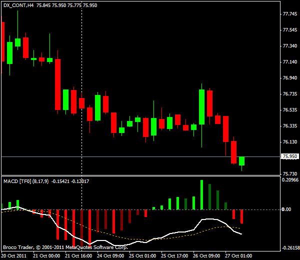 Прогнозы форекс: EUR/USD, европейская сессия 27 октября 2011