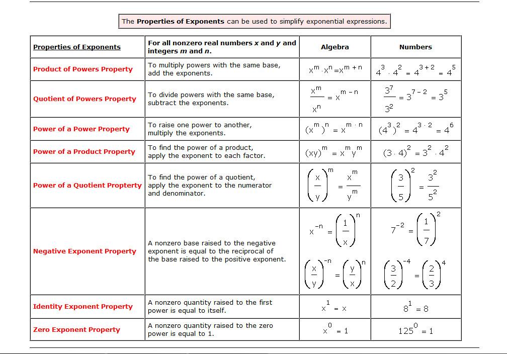 Exponents Chart | www.imgarcade.com - Online Image Arcade!