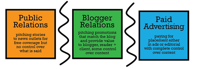blog and PR relationships
